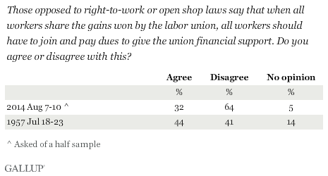 Trend: Those opposed to right-to-work or open shop laws say that when all workers share the gains won by the labor union, all workers should have to join and pay dues to give the union financial support. Do you agree or disagree with this?