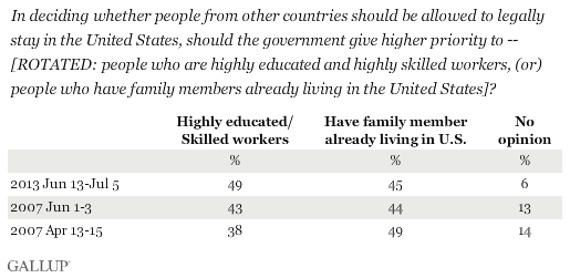 Trend: In deciding whether people from other countries should be allowed to legally stay in the United States, should the government give higher priority to -- [ROTATED: people who are highly educated and highly skilled workers, (or) people who have family members already living in the United States]?