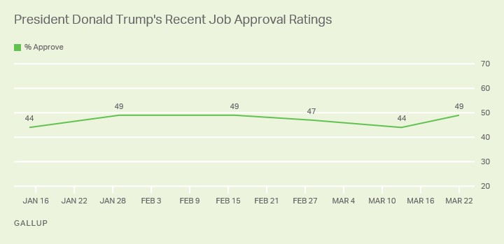 Line graph. 49% of Americans approve of the job President Trump is doing, up from 44% in early March.