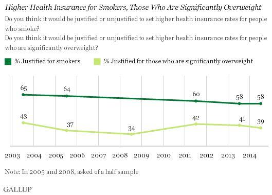 Higher Health Insurance for Smokers, Those Who Are Significantly Overweight