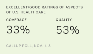 Excellent/Good Ratings of Aspects of U.S. Healthcare