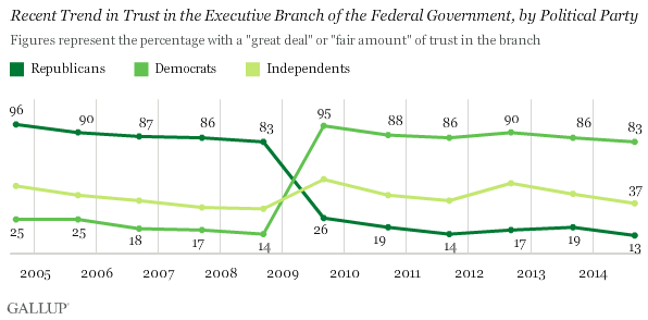 Recent Trend in Trust in the Executive Branch of the Federal Government, by Political Party