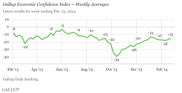 Gallup Economic Confidence Index -- Weekly Averages, 2013-2014