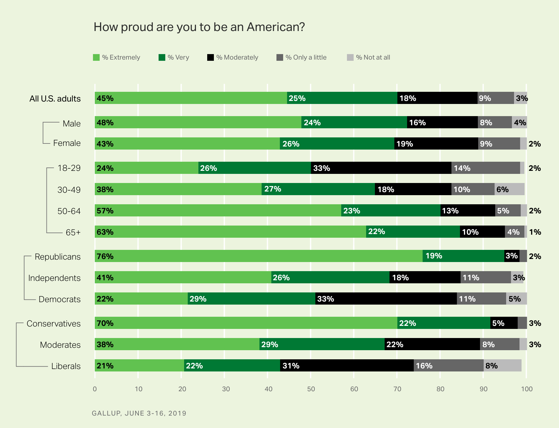 Bar chart. Pride in being an American among major subgroups.