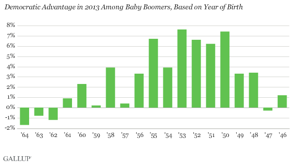 Democratic Advantage in 2013 Among Baby Boomers, Based on Year of Birth
