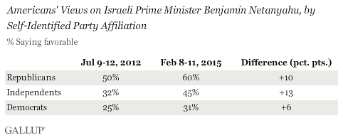 Americans' Views on Israeli Prime Minister Benjamin Netanyahu, by Self-Identified Party Affiliation