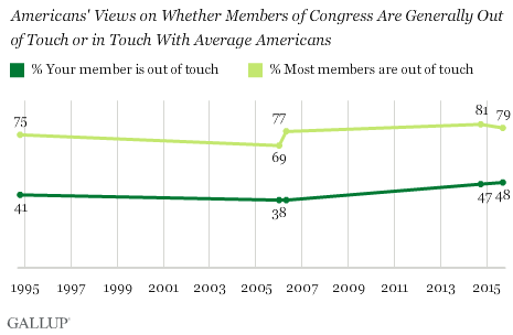 Trend: Americans' Views on Whether Members of Congress Are Generally Out of Touch or in Touch With Average Americans