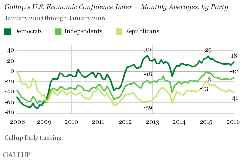 Trend: Gallup's U.S. Economic Confidence Index -- Monthly Averages, by Party