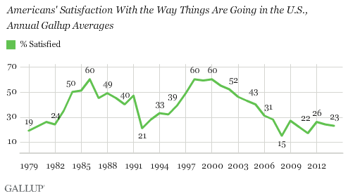 Americans' Satisfaction With the Way Things Are Going in the U.S.,\nAnnual Gallup Averages
