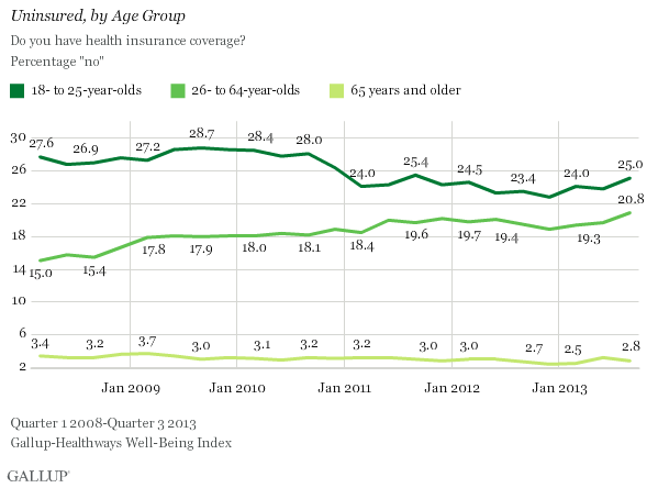 Percentage Uninsured in U.S. by Age