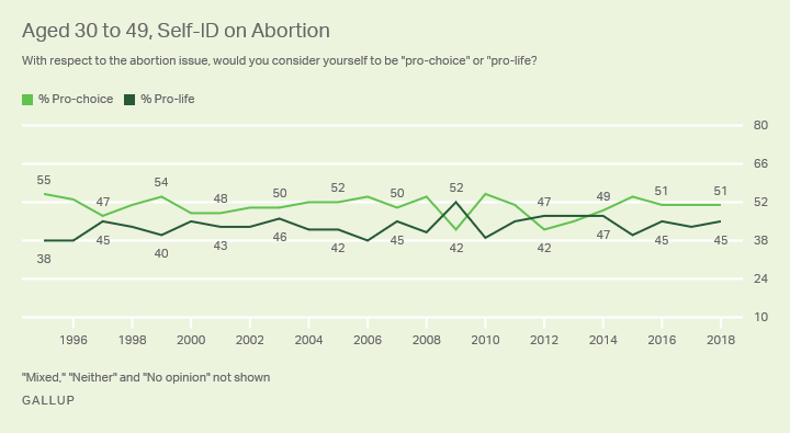 Line graph. The percentages of Americans aged 30 to 49 who identify as pro-choice and pro-life.