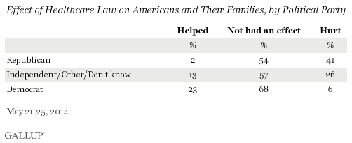 Effect of Healthcare Law on Americans and Their Families, by Political Party