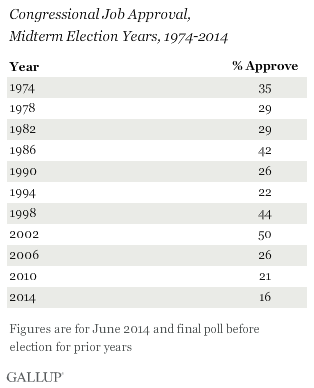 Congressional Job Approval, Midterm Election Years, 1974-2014
