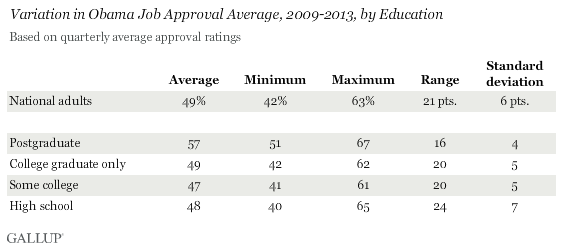 Variation in Obama Job Approval Average, 2009-2013, by Education