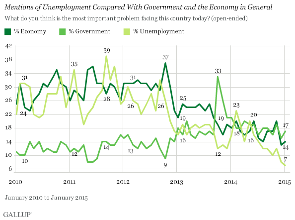 Mentions of Unemployment Compared to Gov't and the Econ in General