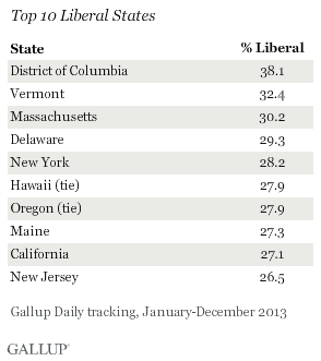 Top 10 Liberal States, 2013