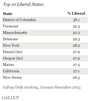Top 10 Liberal States, 2013