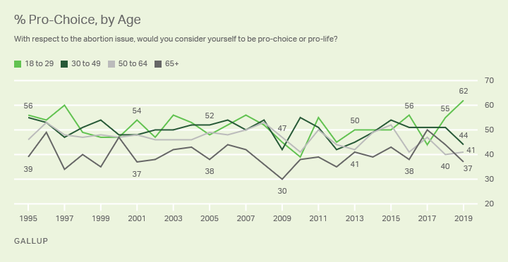 Line graph. The percentages of Americans who identify as pro-choice, by age, 1995-2019.