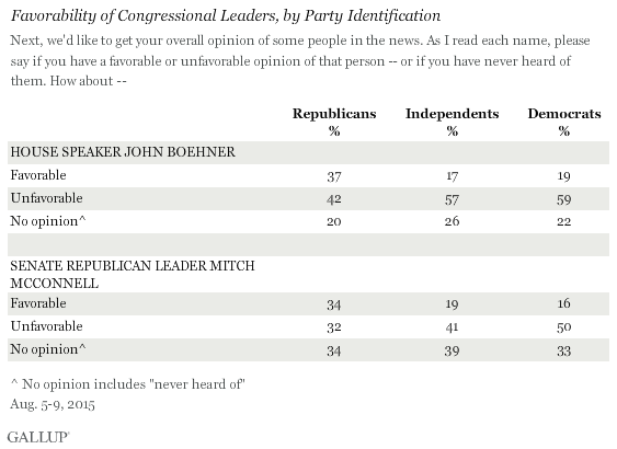 Favorability of Congressional Leaders, by Party Identification, August 2015