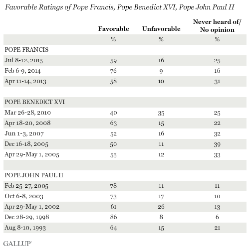 Trend: Favorable Ratings of Pope Francis, Pope Benedict XVI, Pope John Paul II