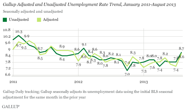 Gallup Adjusted and Unadjusted Unemployment Rate Trend, January 2011-August 2013