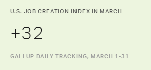 U.S. Job Creation Index Shows First Gain in 10 Months