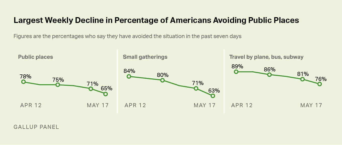 Line graph. Fewer U.S. adults say they are avoiding public places, small gatherings and public transportation.
