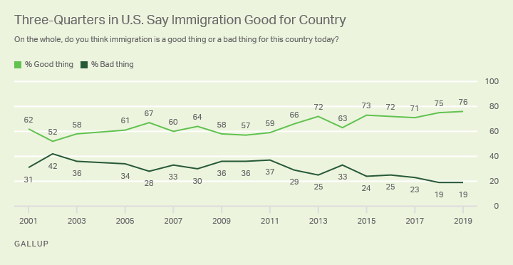 Line graph. Three-quarters, 76%, of Americans say immigration is good for the country, 19% say it is bad for the U.S.