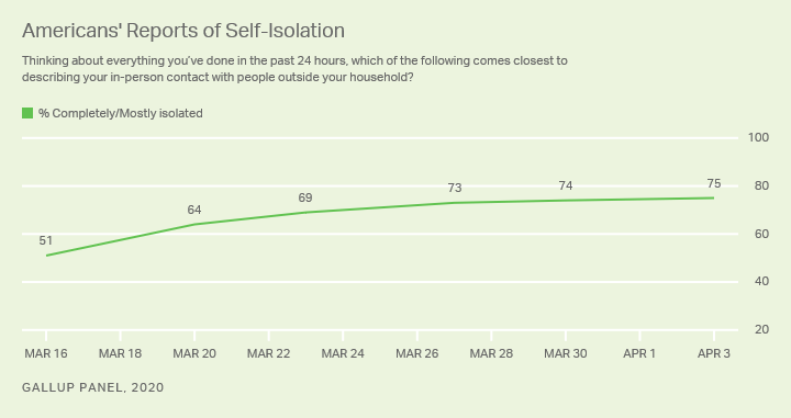 Line graph. Three in Four Americans Have self-isolated in their household as of April 3-5.