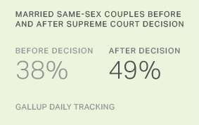 Same-Sex Marriages Up One Year After Supreme Court Verdict