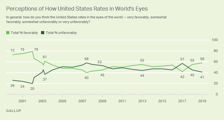 Line chart. Americans' views of how the U.S. rates in the eyes of the world since 2000.