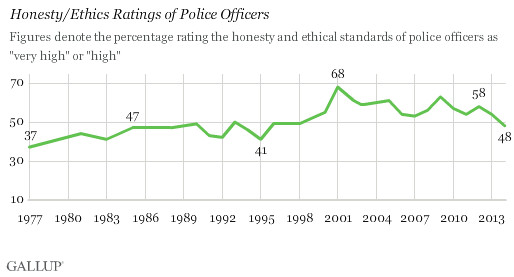Trend: Honesty/Ethics Ratings of Police Officers