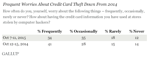Frequent Worries About Credit Card Theft Down From 2014