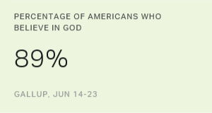Most Americans Still Believe in God