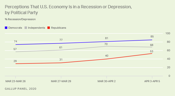 Line graph. 53% of Republicans, up from 31% last week, say the U.S. economy is in a recession or depression.