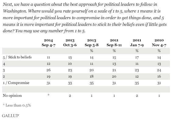Trend: Next, we have a question about the best approach for political leaders to follow in Washington. Where would you rate yourself on a scale of 1 to 5, where 1 means it is more important for political leaders to compromise in order to get things done, and 5 means it is more important for political leaders to stick to their beliefs even if little gets done? You may use any number from 1 to 5.
