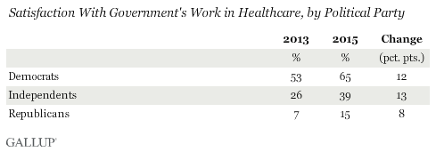 Satisfaction With Government's Work in Healthcare, by Political Party
