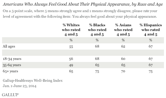 Americans Perceptions of Their Physical Appearance, by Race and Age