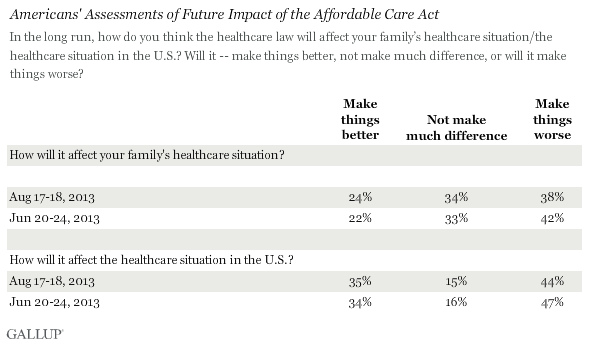 Americans' Assessments of Future Impact of the Affordable Care Act , August 2013