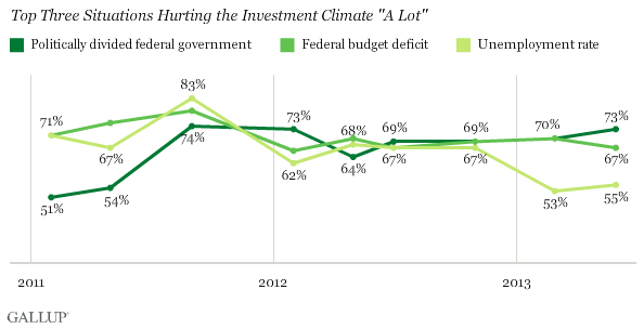 "2011-2013 Trend: Top Three Situations Hurting the Investment Climate ""A Lot"""