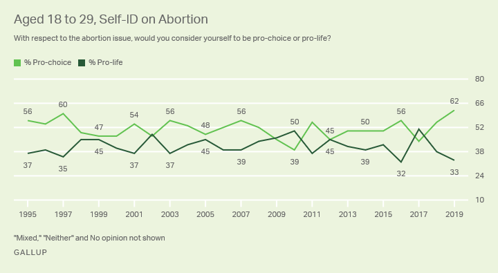 Line graph. The percentages of Americans aged 18 to 29 who identify as pro-choice and pro-life, 1995-2019.