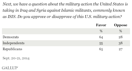 Next we have a question about the military action the United States is taking in Iraq and Syria against Islamic militants, commonly known as ISIS. Do you approve or disapprove of this U.S. military action?