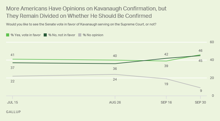 Four Gallup polls since July show Americans closely divided on the Senate confirming Brett Kavanaugh to the Supreme Court.