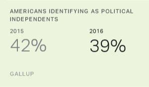 Independent Political ID in U.S. Lowest in Six Years