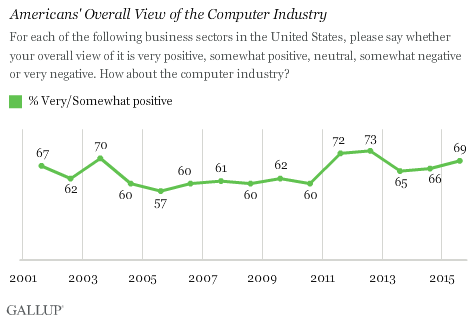 Americans' Overall View of the Computer Industry