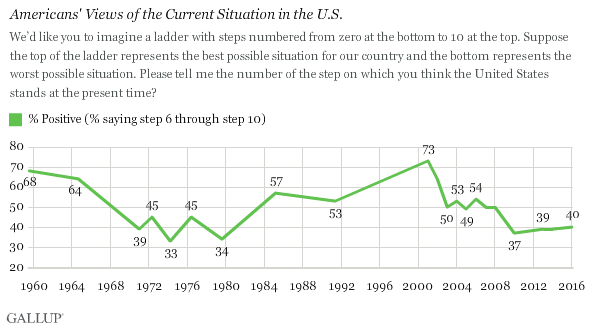 Americans' Views of the Current Situation in the U.S.