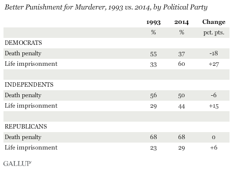 Better Punishment for Murderer, 1993 vs. 2014, by Political Party