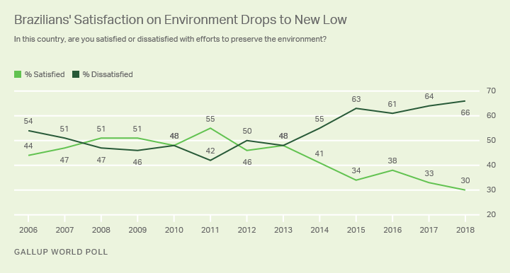 Line graph. Trend in Brazilian satisfaction with efforts to preserve environment.