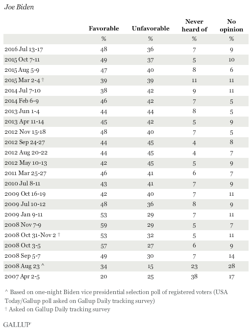 Favorability Ratings of Joe Biden