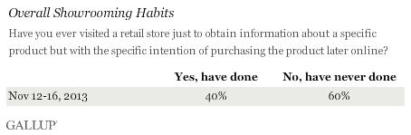 Overall Showrooming Habits, November 2013